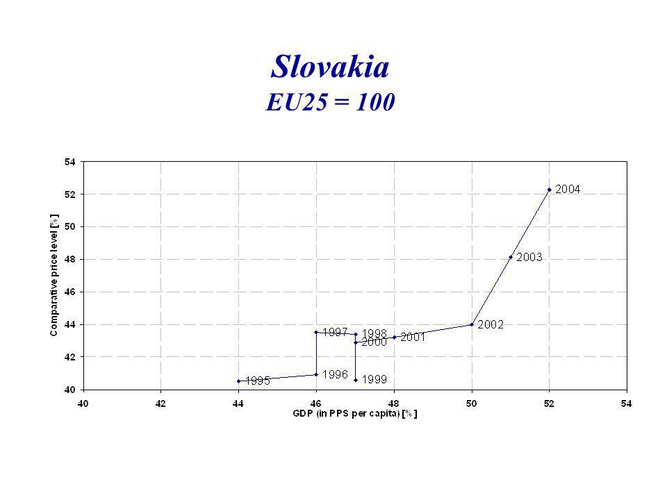 Slovakia EU25 = 100