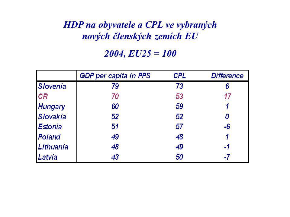 HDP na obyvatele a CPL ve vybraných nových členských zemích EU 2004, EU25 = 100
