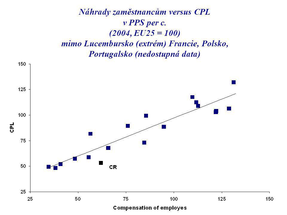 Náhrady zaměstnancům versus CPL v PPS per c.