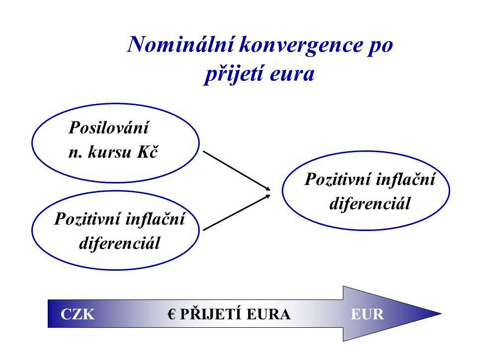 Nominální konvergence po přijetí eura Pozitivní inflační diferenciál Posilování n.