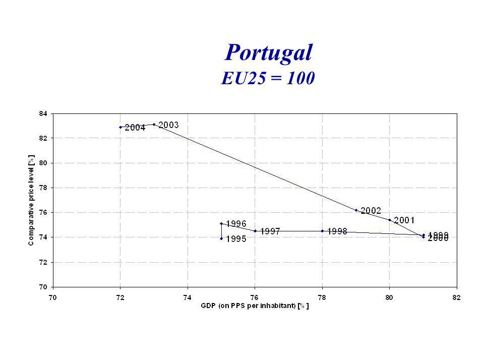 Portugal EU25 = 100