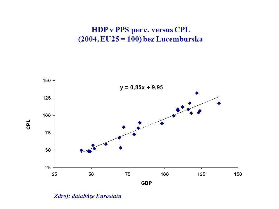 HDP v PPS per c. versus CPL (2004, EU25 = 100) bez Lucemburska Zdroj: databáze Eurostatu