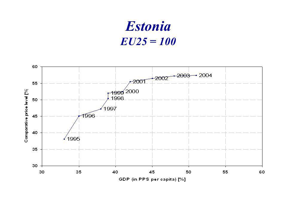 Estonia EU25 = 100