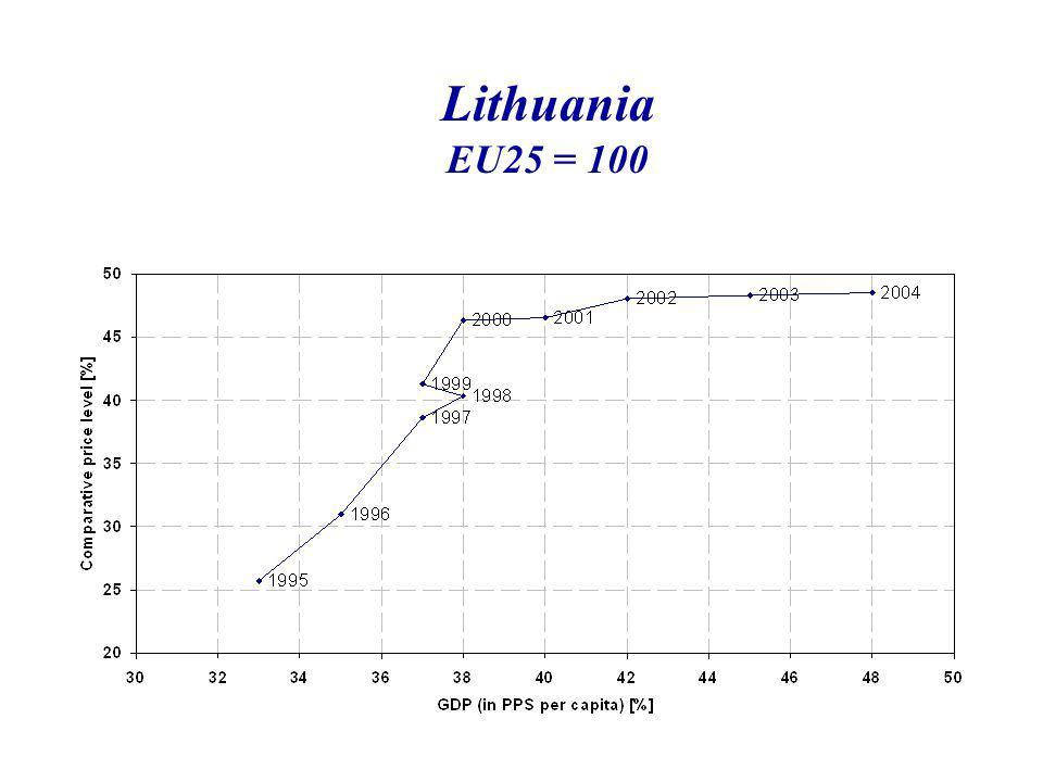 Lithuania EU25 = 100