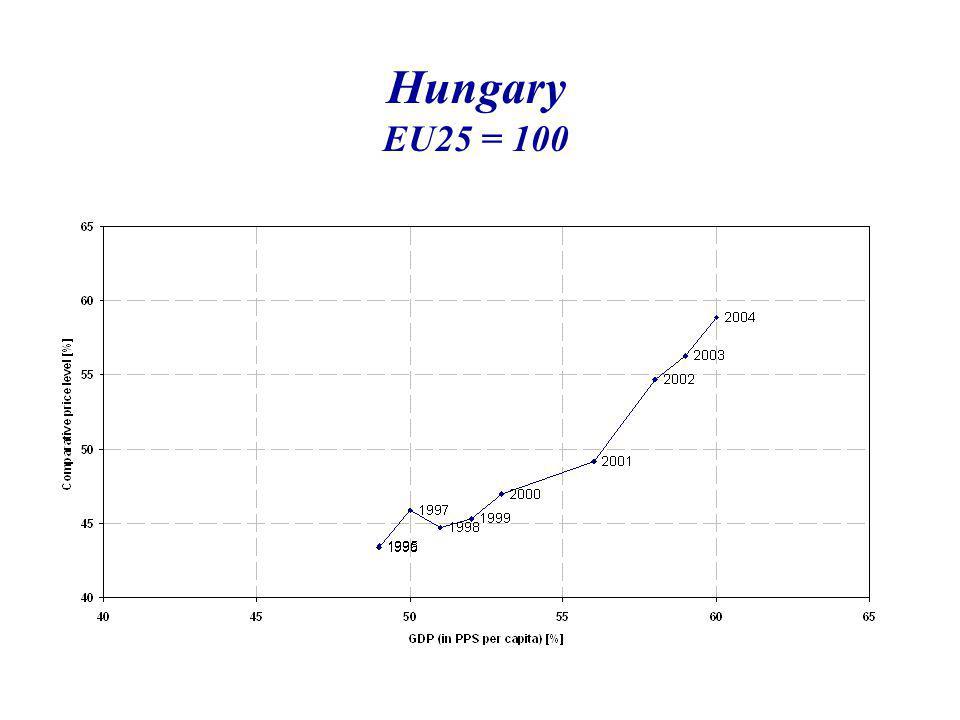 Hungary EU25 = 100