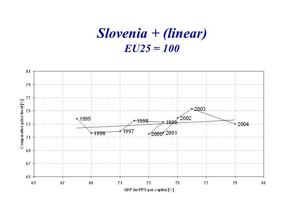Slovenia + (linear) EU25 = 100