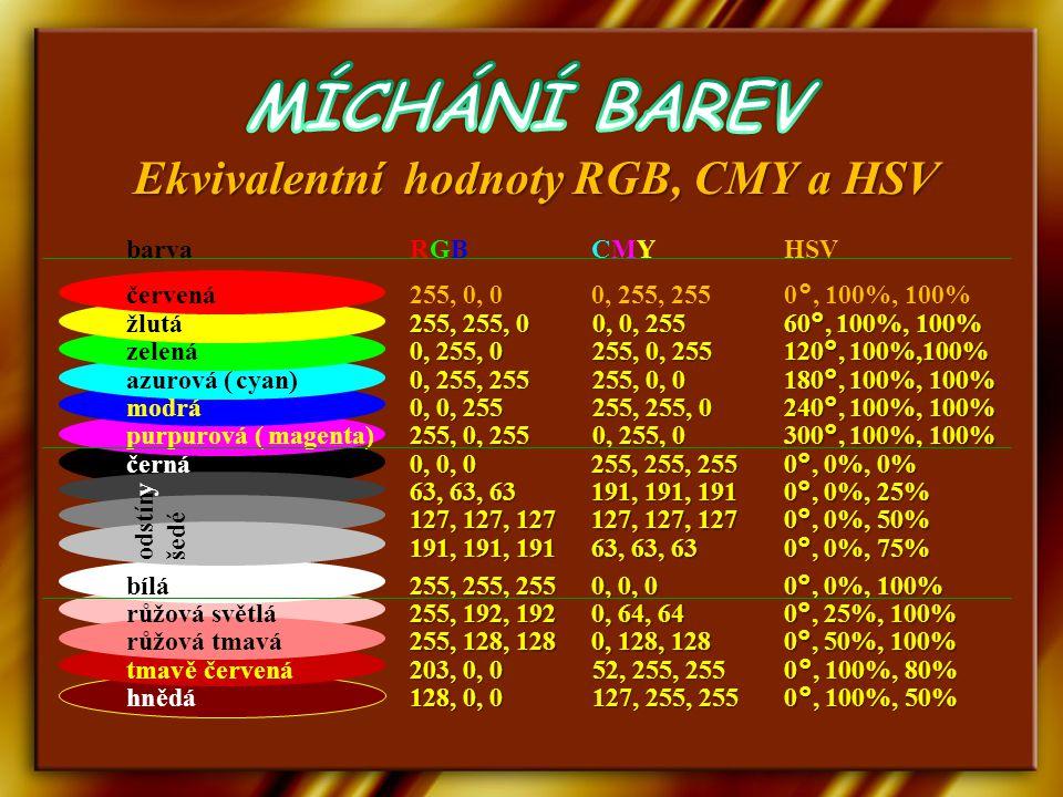 Ekvivalentní hodnoty RGB, CMY a HSV barvaRGBCMYHSV červená255, 0, 00, 255, 2550°, 100%, 100% žlutá 255, 255, 0 0, 0, 255 60°, 100%, 100% zelená 0, 255, 0 255, 0, 255 120°,100%,100% azurová (cyan) 0, 255, 255 255, 0, 0 180°, 100%, 100% modrá 0, 0, 255 255, 255, 0 240°, 100%, 100% purpurová (magenta) 255, 0, 255 0, 255, 0 300°, 100%, 100% černá 0, 0, 0 255, 255, 255 0°, 0%, 0% 63, 63, 63 191, 191, 191 0°, 0%, 25% 127, 127, 127 0°, 0%, 50% odstín y šedé 191, 191, 191 63, 63, 63 0°, 0%, 75% bílá 255, 255, 255 0, 0, 0 0°, 0%, 100% růžová světlá 255, 192, 192 0, 64, 64 0°, 25%, 100% růžová tmavá 255, 128, 128 0, 128, 128 0°, 50%, 100% tmavě červená 203, 0, 0 52, 255, 255 0 °, 100%, 80% hnědá 128, 0, 0 127, 255, 255 0 °, 100%, 50%