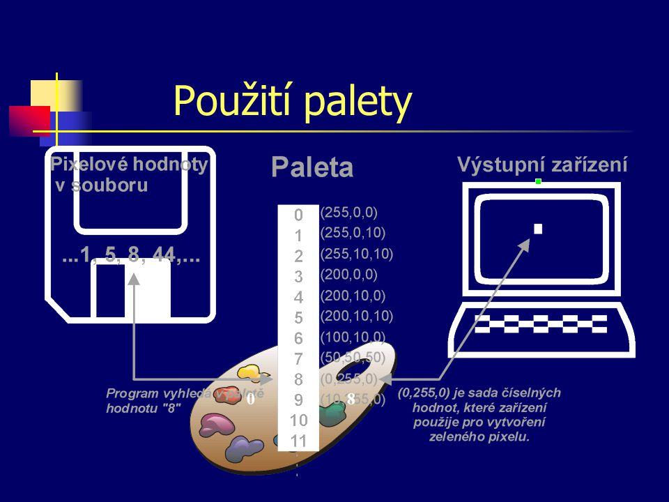 Paleta barva pixelu je zadána jako index do tabulky barev důvod pro užití palety: potřebné místo (velikost souboru) používá se pro obrazy do 256 barev