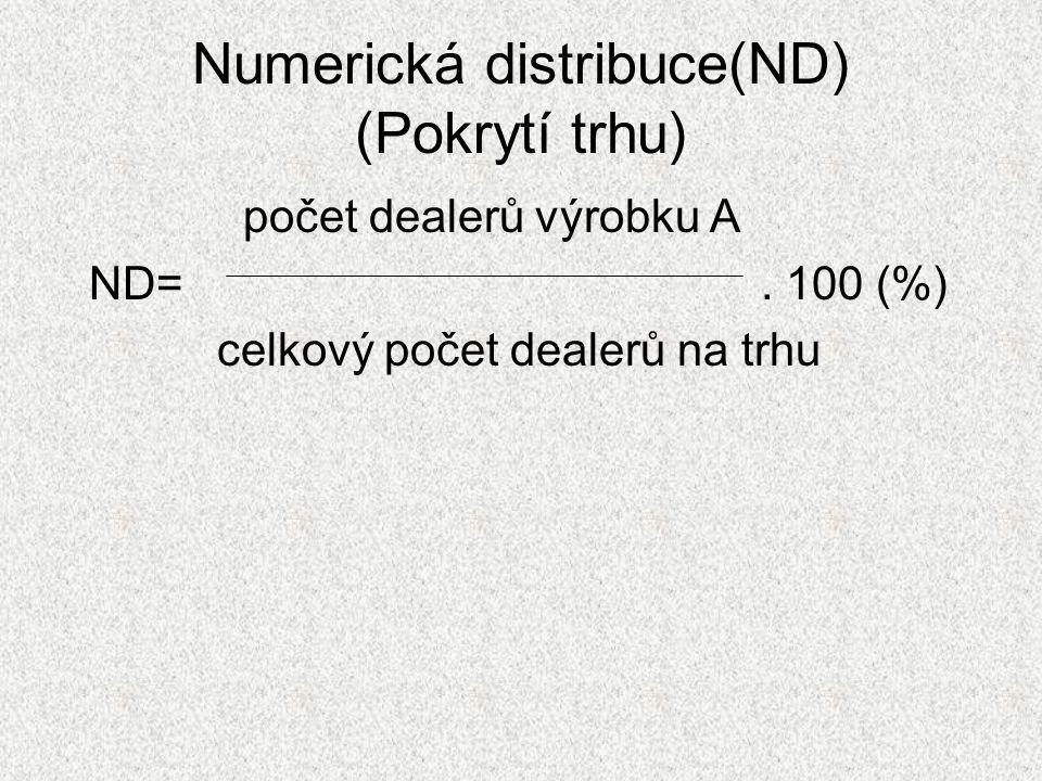 Numerická distribuce(ND) (Pokrytí trhu) počet dealerů výrobku A ND=. 100 (%) celkový počet dealerů na trhu