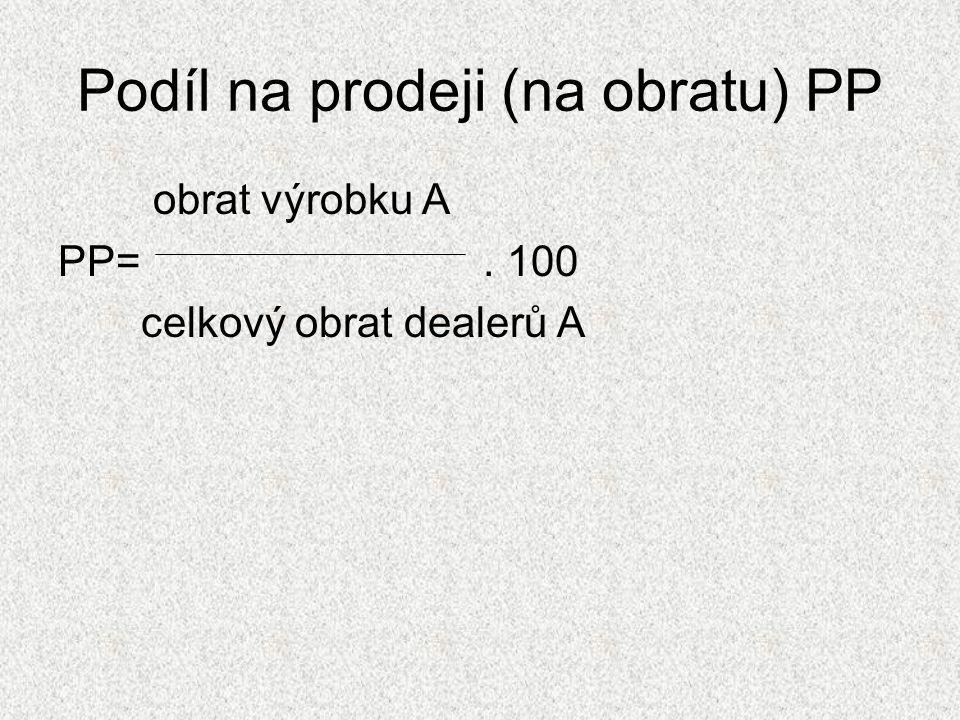 Podíl na prodeji (na obratu) PP obrat výrobku A PP=. 100 celkový obrat dealerů A