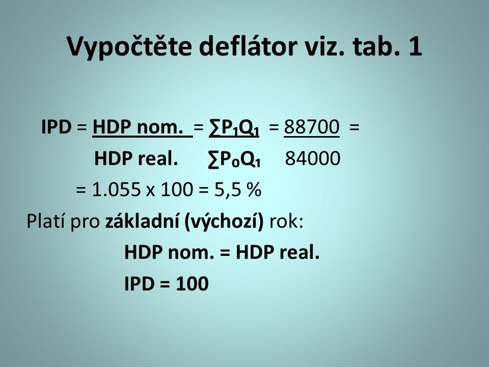 Vypočtěte deflátor viz. tab. 1 IPD = HDP nom. = ∑P₁Q₁ = 88700 = HDP real. ∑P₀Q₁ 84000 = 1.055 x 100 = 5,5 % Platí pro základní (výchozí) rok: HDP nom.