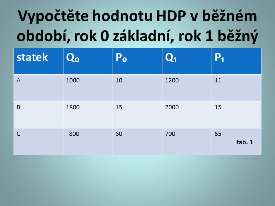 Vypočtěte hodnotu HDP v běžném období, rok 0 základní, rok 1 běžný statekQ₀P₀Q₁P₁ A100010120011 B180015200015 C 8006070065 tab.