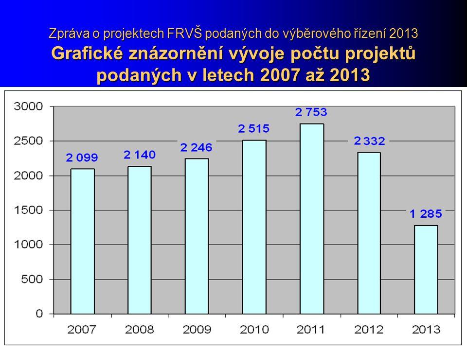 Zpráva o projektech FRVŠ podaných do výběrového řízení 2013 Grafické znázornění vývoje počtu projektů podaných v letech 2007 až 2013