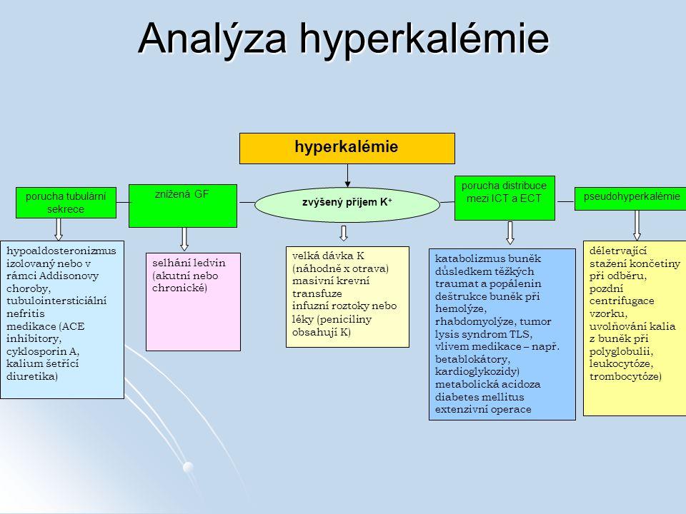 Analýza hyperkalémie zvýšený příjem K + porucha distribuce mezi ICT a ECT selhání ledvin (akutní nebo chronické) katabolizmus buněk důsledkem těžkých