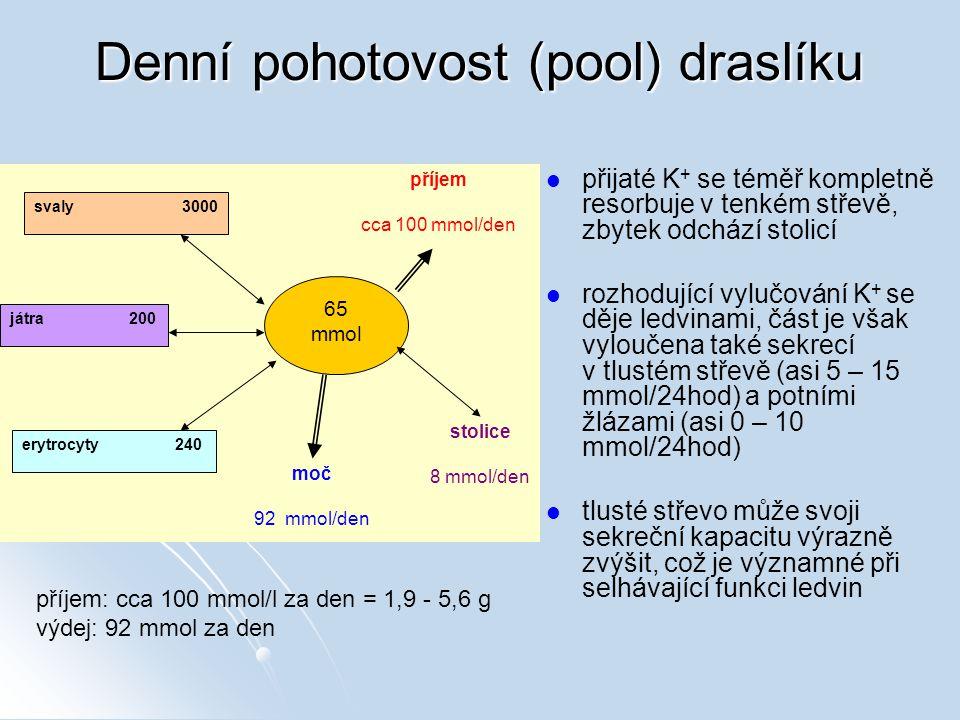 Denní pohotovost (pool) draslíku přijaté K + se téměř kompletně resorbuje v tenkém střevě, zbytek odchází stolicí rozhodující vylučování K + se děje l