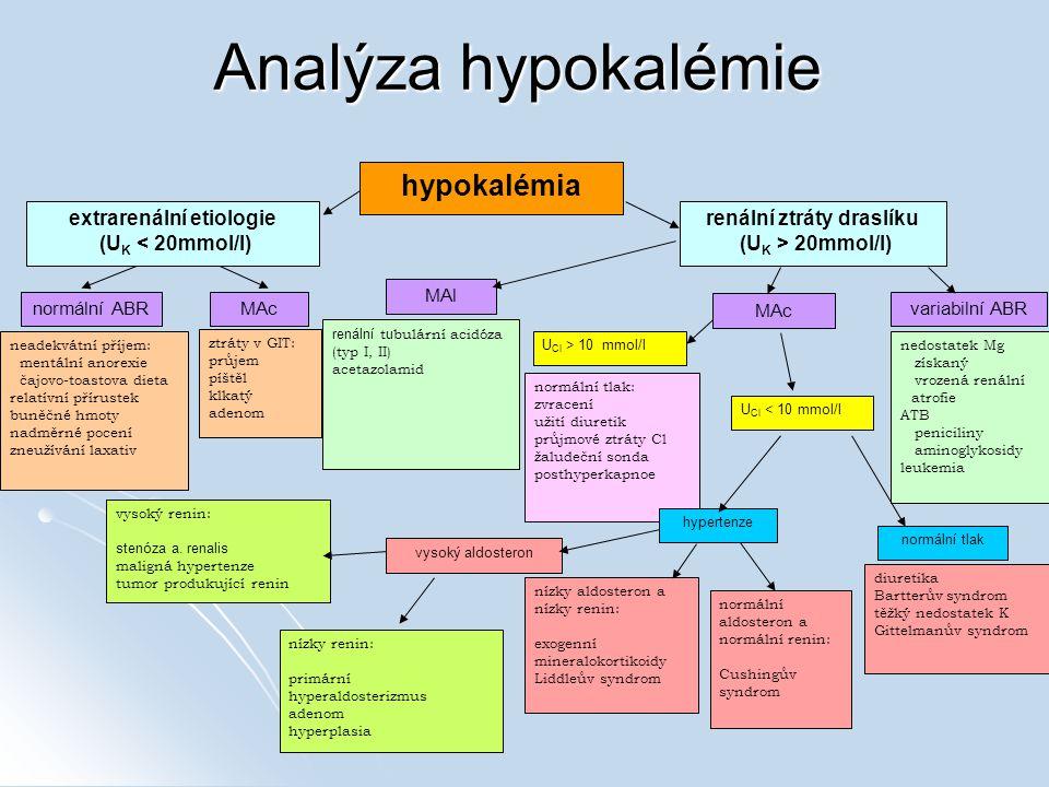 Analýza hypokalémie extrarenální etiologie (U K < 20mmol/l) renální ztráty draslíku (U K > 20mmol/l) neadekvátní příjem: mentální anorexie čajovo-toastova dieta relatívní přírustek buněčné hmoty nadměrné pocení zneužívání laxativ ztráty v GIT: průjem píštěl klkatý adenom normální ABRMAc MAl MAc variabilní ABR U Cl < 10 mmol/l renální t u bulární acidóza (typ I, II) acetazolamid nedostatek Mg získaný vrozená renální atrofie ATB peniciliny aminoglykosidy leukemia U Cl > 10 mmol/l normální tlak: zvracení užití diuretik průjmové ztráty Cl žaludeční sonda posthyperkapnoe diuretika Bartterův syndrom těžký nedostatek K Gittelmanův syndrom hypertenze normální aldosteron a normální renin: Cushingův syndrom nízky aldosteron a nízky renin: exogenní mineralokortikoidy Liddleův syndrom vysoký renin: stenóza a.