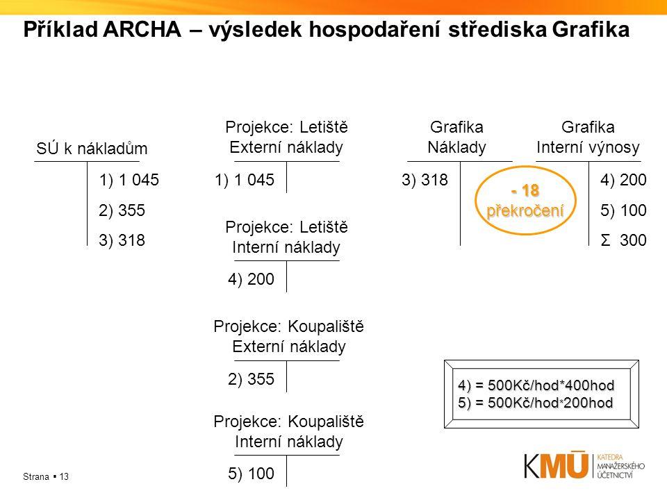 Strana  13 Příklad ARCHA – výsledek hospodaření střediska Grafika 1) 1 045 2) 355 3) 318 SÚ k nákladům 1) 1 045 Projekce: Letiště Externí náklady 3)