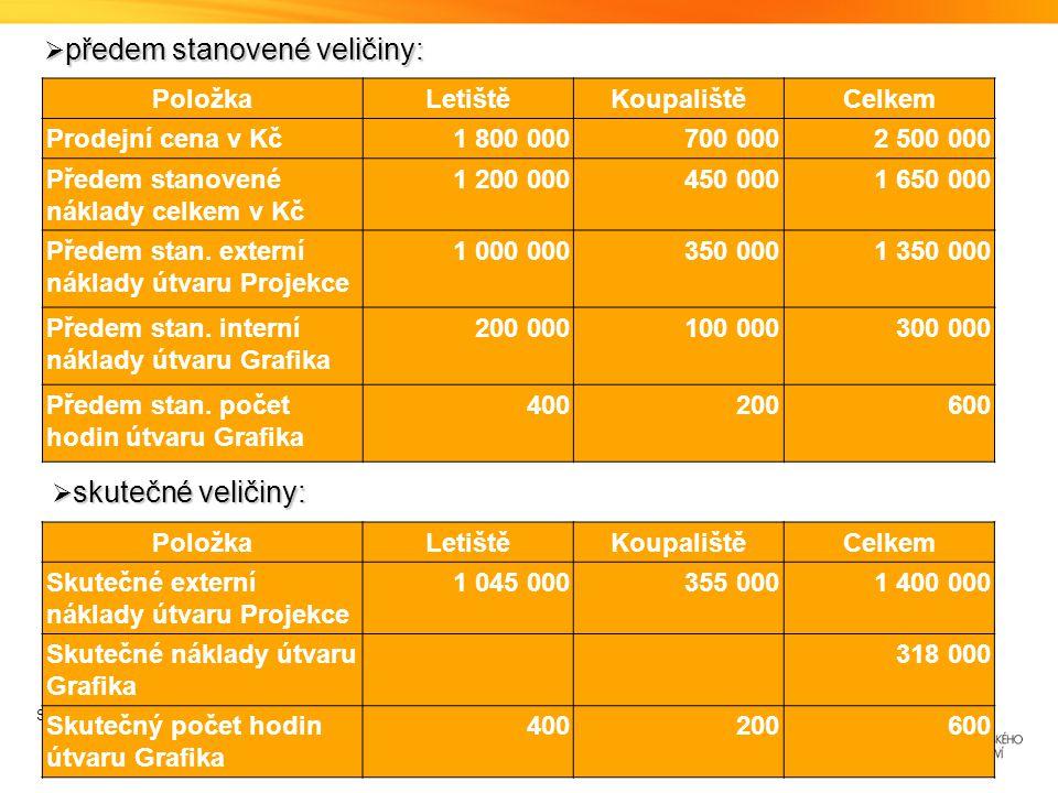 Strana  6 PoložkaLetištěKoupalištěCelkem Prodejní cena v Kč1 800 000700 0002 500 000 Předem stanovené náklady celkem v Kč 1 200 000450 0001 650 000 Předem stan.