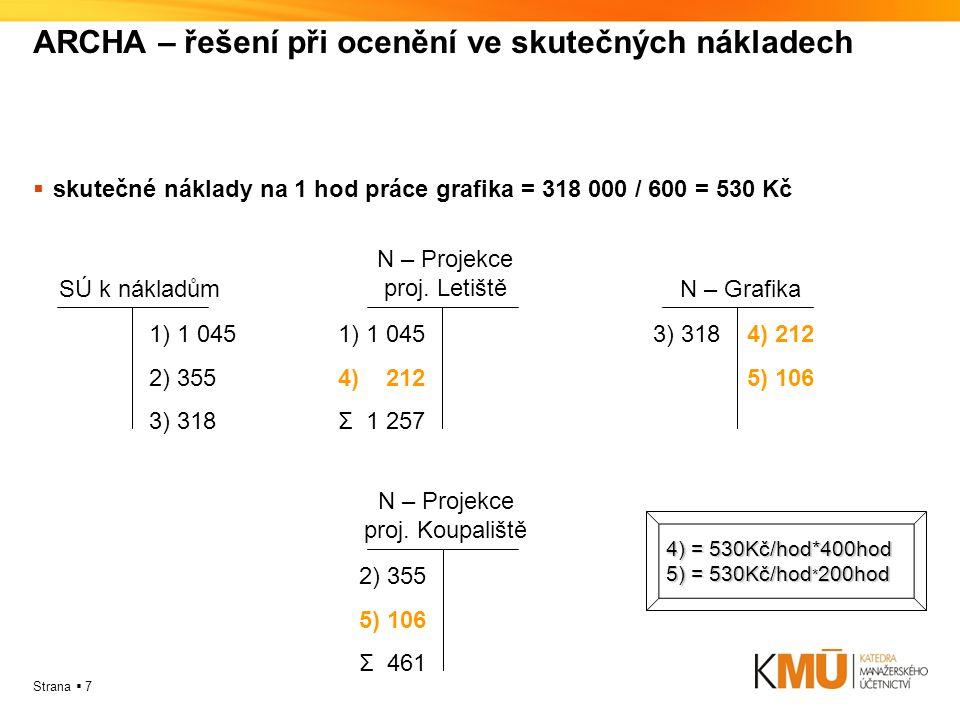 Strana  7 ARCHA – řešení při ocenění ve skutečných nákladech  skutečné náklady na 1 hod práce grafika = 318 000 / 600 = 530 Kč 1) 1 045 2) 355 3) 318 SÚ k nákladům 1) 1 045 4) 212 Σ 1 257 N – Projekce proj.