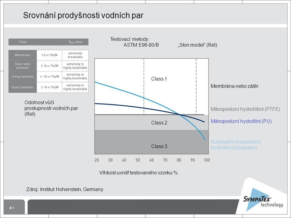"""# 7 Srovnání prodyšnosti vodních par Membrána nebo zátěr: Mikroporézní hydrofóbní (PTFE) Mikroporézní hydrofilní (PU) Kompaktní (neporézní) hydrofilní (Sympatex) Zdroj: Institut Hohenstein, Germany Vlhkost uvnitř testovaného vzorku % Odolnost vůči prostupnosti vodních par (Ret) Testovací metody: ASTM E96-80/B """"Skin model (Ret) Class 1 Class 2 Class 3"""
