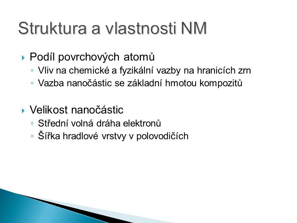  Podíl povrchových atomů ◦ Vliv na chemické a fyzikální vazby na hranicích zrn ◦ Vazba nanočástic se základní hmotou kompozitů  Velikost nanočástic ◦ Střední volná dráha elektronů ◦ Šířka hradlové vrstvy v polovodičích