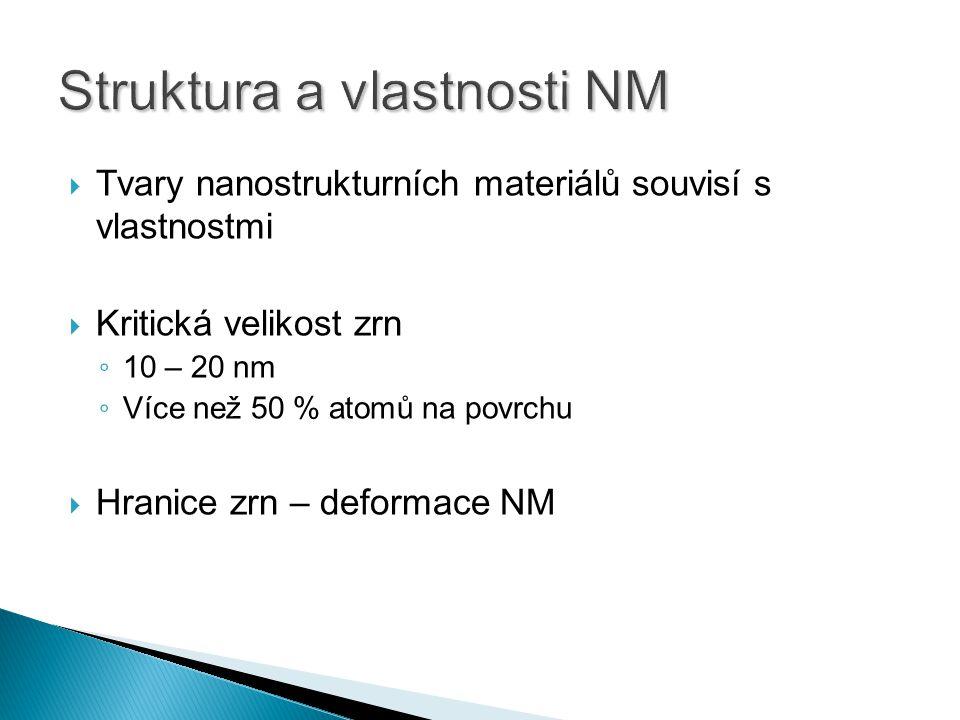  Tvary nanostrukturních materiálů souvisí s vlastnostmi  Kritická velikost zrn ◦ 10 – 20 nm ◦ Více než 50 % atomů na povrchu  Hranice zrn – deformace NM