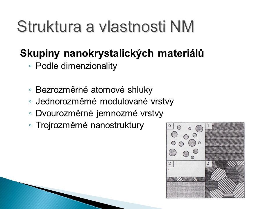 Skupiny nanokrystalických materiálů ◦ Podle dimenzionality ◦ Bezrozměrné atomové shluky ◦ Jednorozměrné modulované vrstvy ◦ Dvourozměrné jemnozrné vrstvy ◦ Trojrozměrné nanostruktury