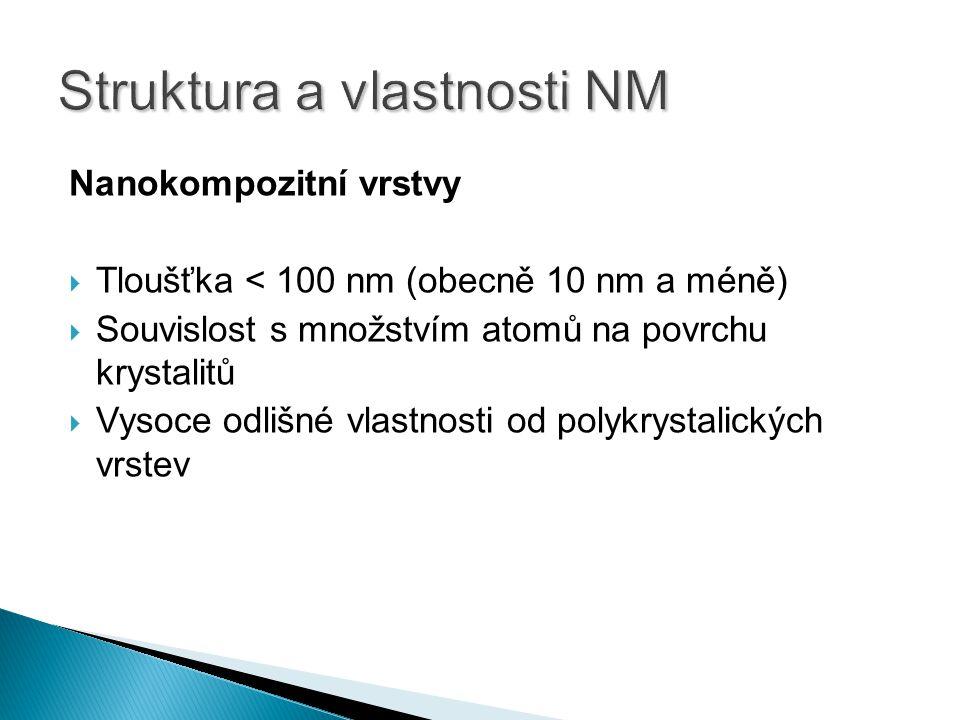 Nanokompozitní vrstvy  Tloušťka < 100 nm (obecně 10 nm a méně)  Souvislost s množstvím atomů na povrchu krystalitů  Vysoce odlišné vlastnosti od po