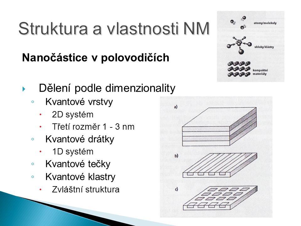 Nanočástice v polovodičích  Dělení podle dimenzionality ◦ Kvantové vrstvy  2D systém  Třetí rozměr 1 - 3 nm ◦ Kvantové drátky  1D systém ◦ Kvantové tečky ◦ Kvantové klastry  Zvláštní struktura