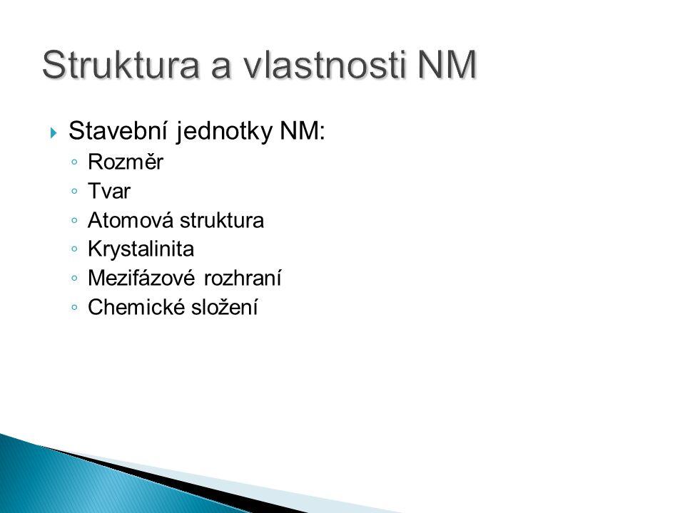  Stavební jednotky NM: ◦ Rozměr ◦ Tvar ◦ Atomová struktura ◦ Krystalinita ◦ Mezifázové rozhraní ◦ Chemické složení