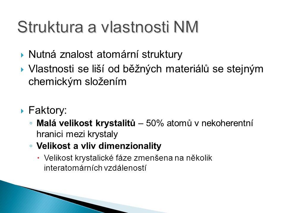  Funkčnost NM ◦ Složení ◦ Velikost a tvar ◦ Nanostrukturní rozhraní  Základní dělení NM ◦ Nanokrystalické materiály ◦ Nanočástice