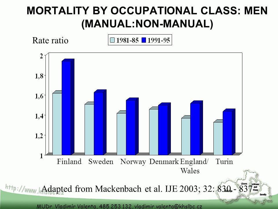 MUDr. Vladimír Valenta, 485 253 132, vladimir.valenta@khslbc.cz MORTALITY BY OCCUPATIONAL CLASS: MEN (MANUAL:NON-MANUAL) Rate ratio Finland Sweden Nor
