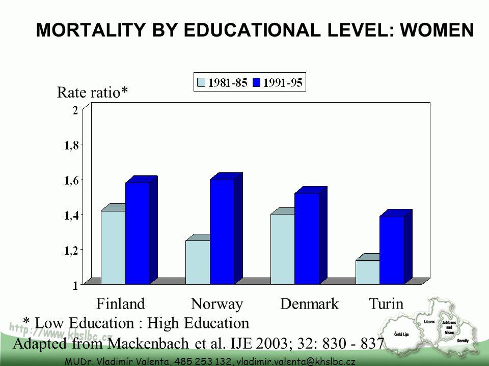 MUDr. Vladimír Valenta, 485 253 132, vladimir.valenta@khslbc.cz MORTALITY BY EDUCATIONAL LEVEL: WOMEN Rate ratio* Finland Norway Denmark Turin Adapted