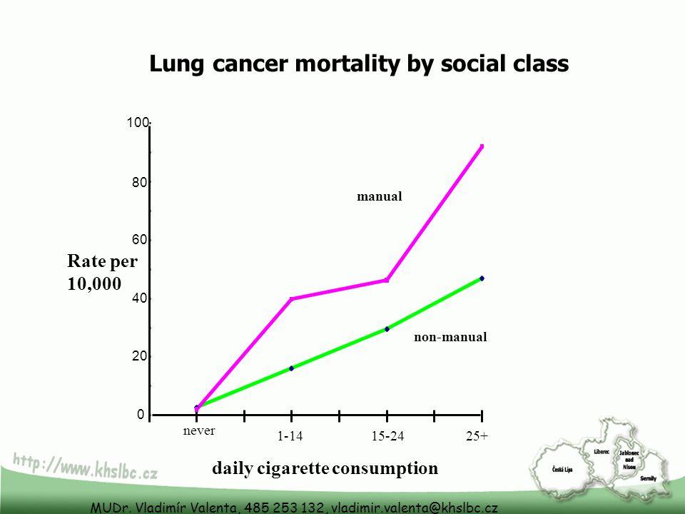 MUDr. Vladimír Valenta, 485 253 132, vladimir.valenta@khslbc.cz Lung cancer mortality by social class 0 20 40 60 80 100 never 1-1415-2425+ daily cigar