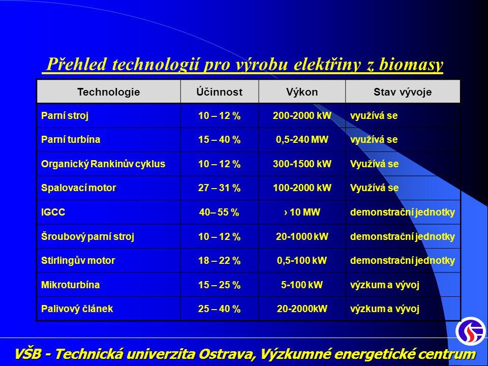 VŠB - Technická univerzita Ostrava, Výzkumné energetické centrum Přehled technologií pro výrobu elektřiny z biomasy TechnologieÚčinnostVýkonStav vývoj