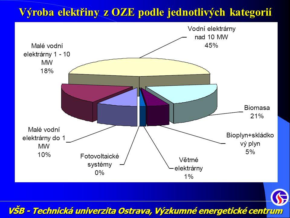 VŠB - Technická univerzita Ostrava, Výzkumné energetické centrum Výroba elektřiny z OZE podle jednotlivých kategorií