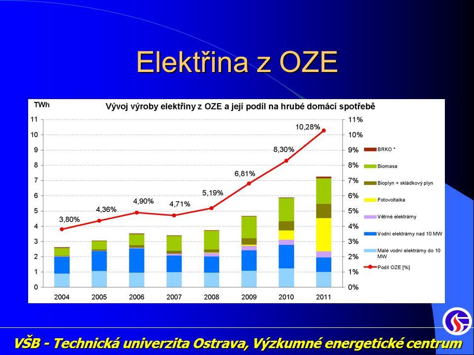 VŠB - Technická univerzita Ostrava, Výzkumné energetické centrum Elektřina z OZE