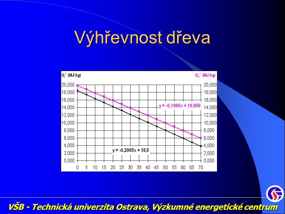 VŠB - Technická univerzita Ostrava, Výzkumné energetické centrum Výhřevnost dřeva