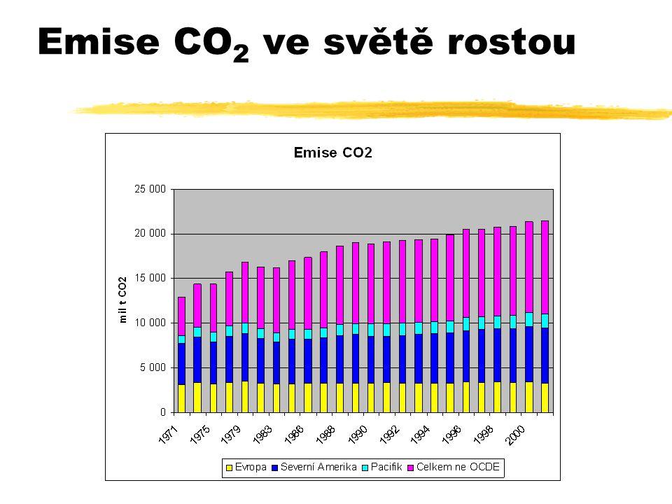 Emise CO 2 ve světě rostou