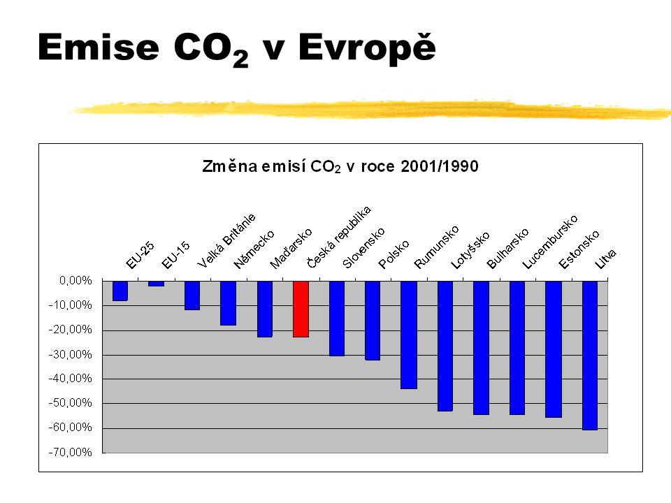 Emise CO 2 v Evropě