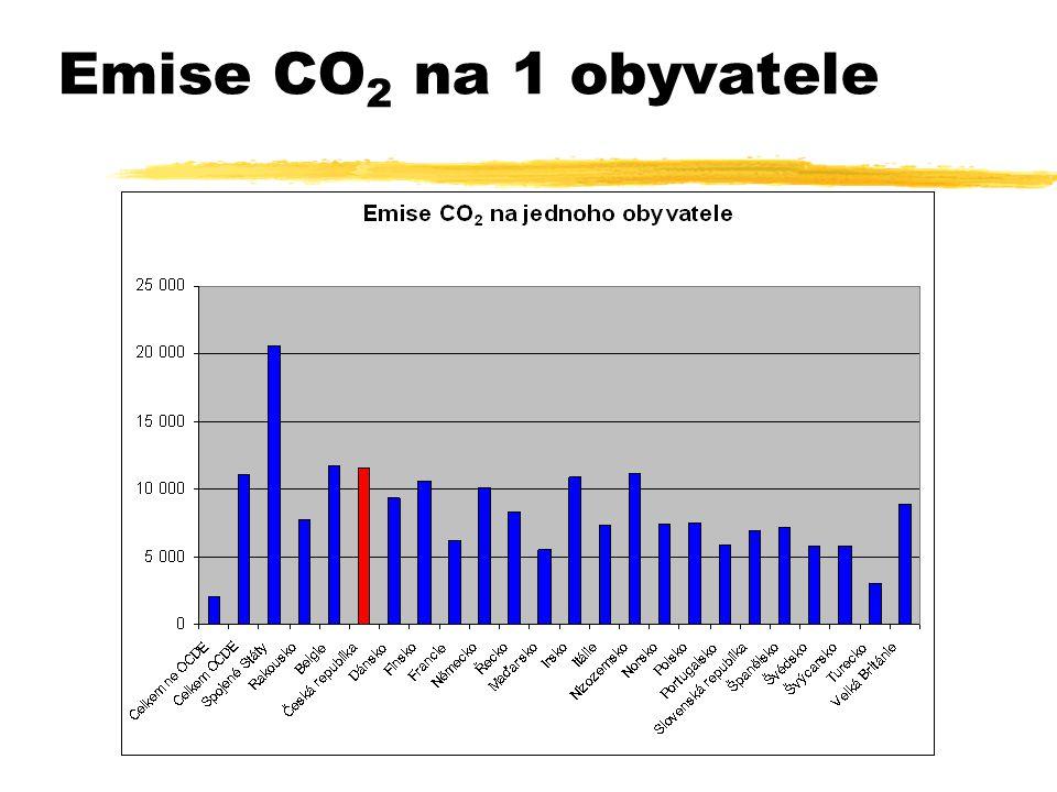 Emise CO 2 na 1 obyvatele