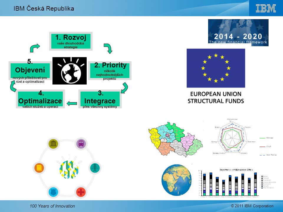 IBM Česká Republika © 2011 IBM Corporation 100 Years of Innovation 1. Rozvoj vaše dlouhodobá strategie 5. Objevení nových příležitostí pro růst a opti