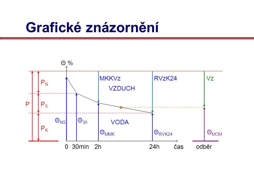 Grafické znázornění 0 30min 2h 24h čas odběr Θ % VZDUCH VODA P PNPN PKPK PSPS Θ NS Θ 30 Θ MMK Θ RVK24 Θ MOM MKKVzRVzK24Vz
