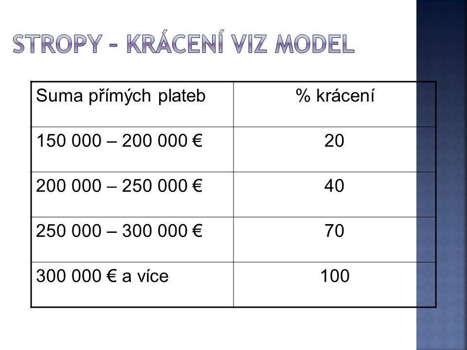 Suma přímých plateb% krácení 150 000 – 200 000 €20 200 000 – 250 000 €40 250 000 – 300 000 €70 300 000 € a více100