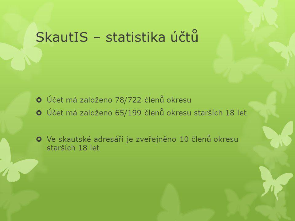 SkautIS – statistika účtů  Účet má založeno 78/722 členů okresu  Účet má založeno 65/199 členů okresu starších 18 let  Ve skautské adresáři je zveř