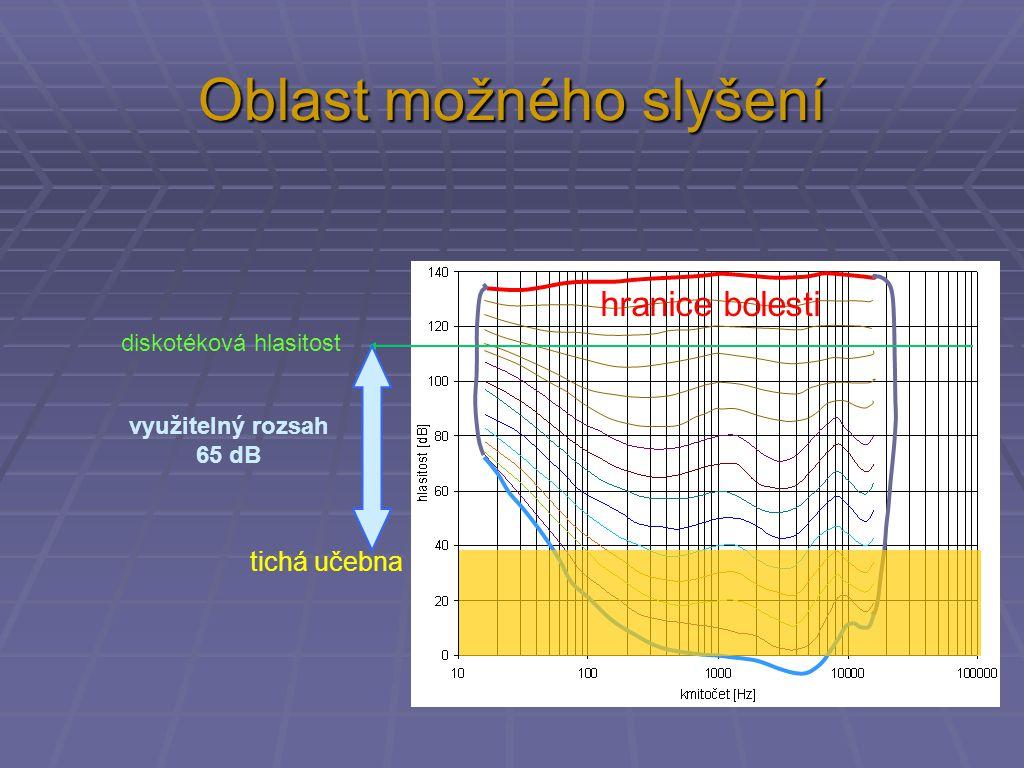 Oblast možného slyšení práh bolesti hranice bolesti tichá učebna diskotéková hlasitost využitelný rozsah 65 dB