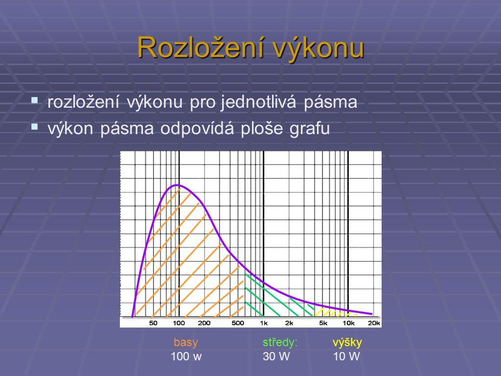 Rozložení výkonu  rozložení výkonu pro jednotlivá pásma  výkon pásma odpovídá ploše grafu výšky 10 W basy 100 w středy: 30 W