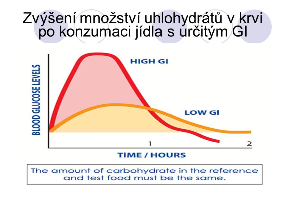 Zvýšení množství uhlohydrátů v krvi po konzumaci jídla s určitým GI