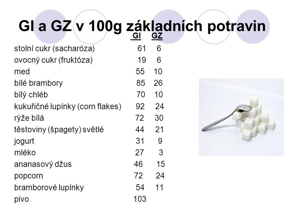 GI a GZ v 100g základních potravin GI GZ stolní cukr (sacharóza) 61 6 ovocný cukr (fruktóza) 19 6 med 55 10 bílé brambory 85 26 bílý chléb 70 10 kukuřičné lupínky (corn flakes) 92 24 rýže bílá 72 30 těstoviny (špagety) světlé 44 21 jogurt 31 9 mléko 27 3 ananasový džus 46 15 popcorn 72 24 bramborové lupínky 54 11 pivo 103