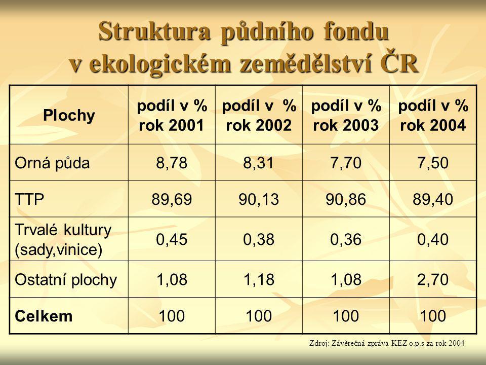 Struktura půdního fondu v ekologickém zemědělství ČR Plochy podíl v % rok 2001 podíl v % rok 2002 podíl v % rok 2003 podíl v % rok 2004 Orná půda8,788